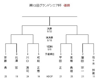 GSyagura.jpg